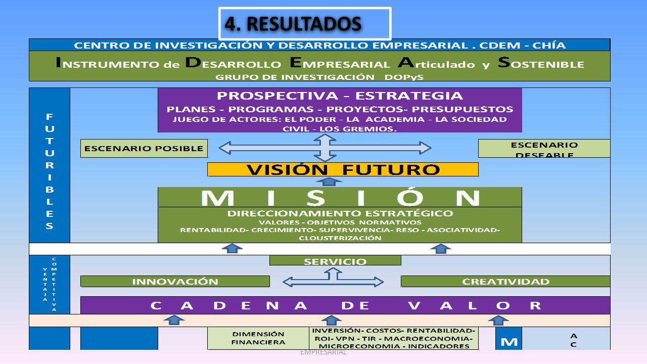 CDEM CENTRO DE INVESTIGACIÓN Y DESARROLLO EMPRESARIAL