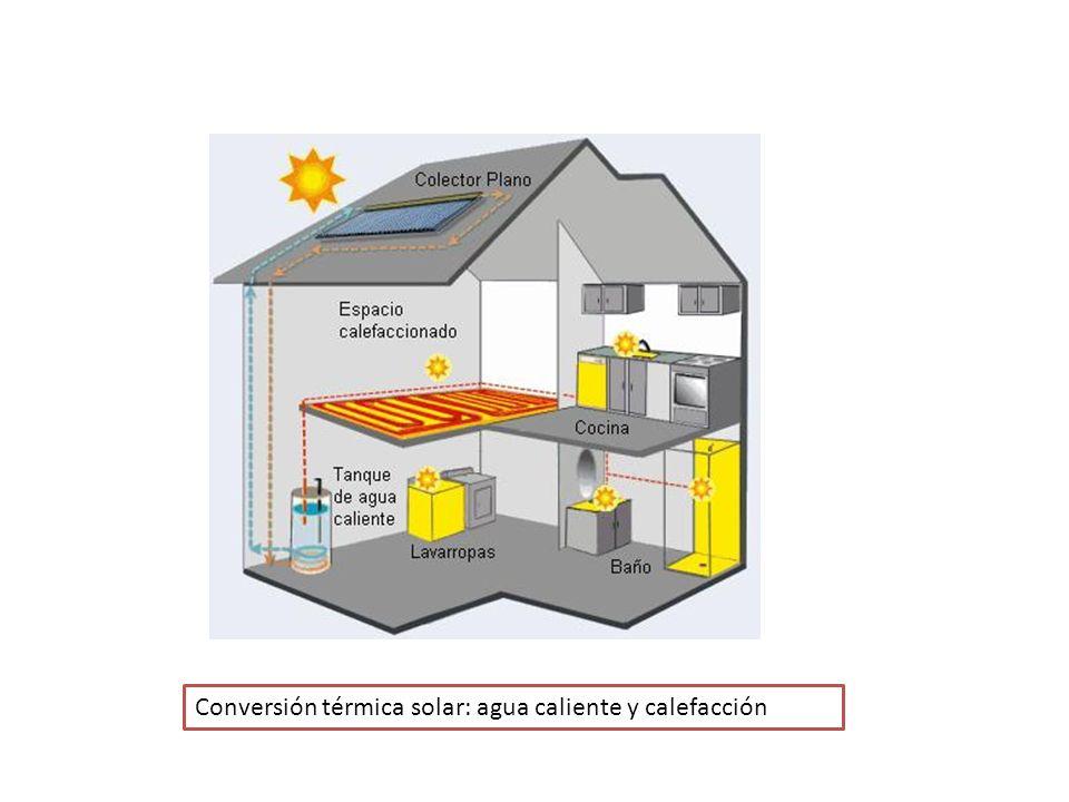 Conversión térmica solar: agua caliente y calefacción