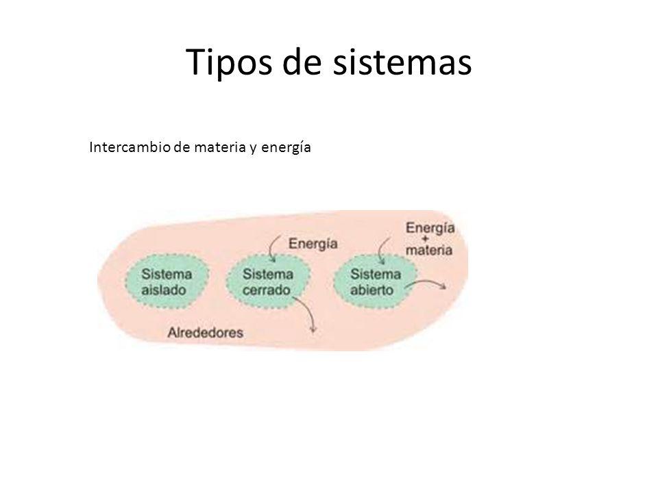 Tipos de sistemas Intercambio de materia y energía