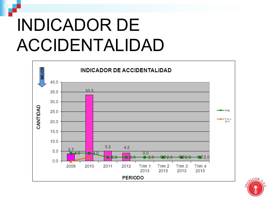 INDICADOR DE ACCIDENTALIDAD