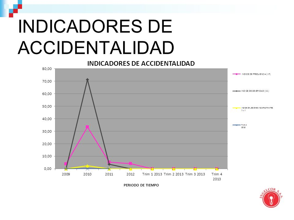 INDICADORES DE ACCIDENTALIDAD