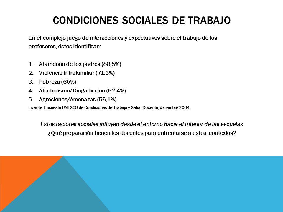 Condiciones Sociales de Trabajo