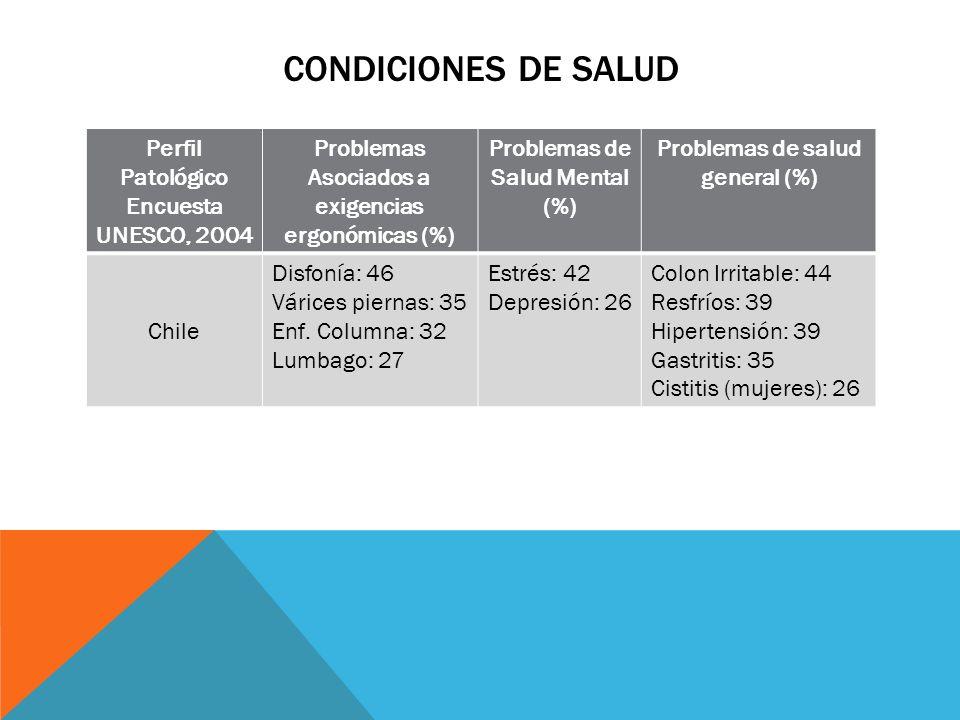 Condiciones de Salud Perfil Patológico Encuesta UNESCO, 2004