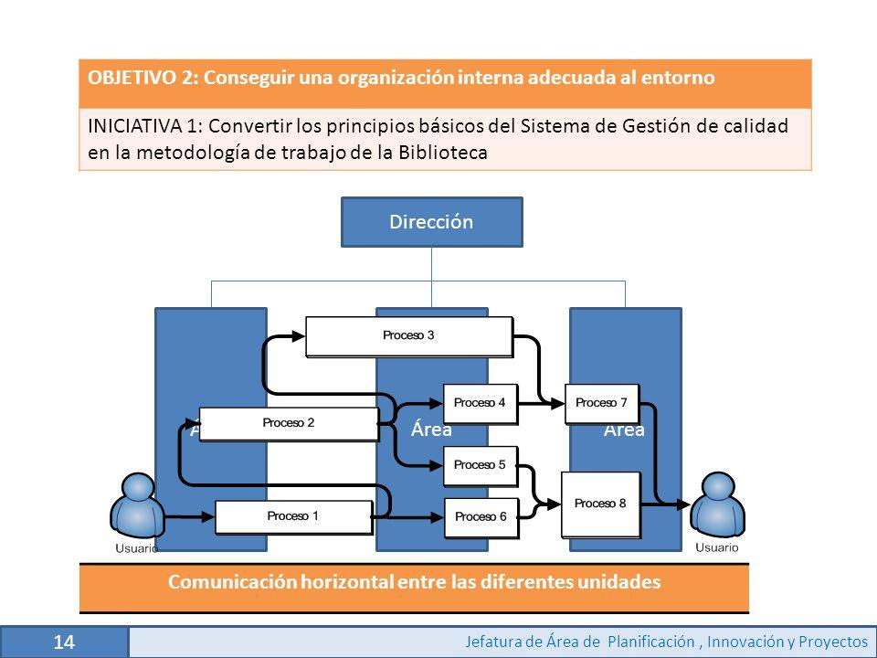 Comunicación horizontal entre las diferentes unidades