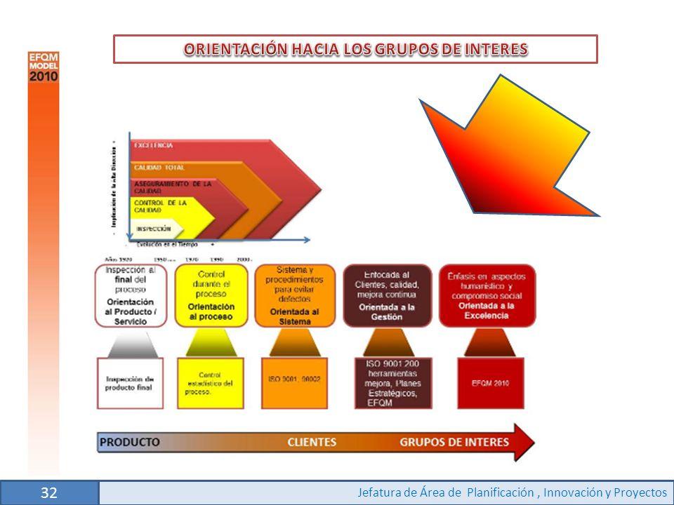 ORIENTACIÓN HACIA LOS GRUPOS DE INTERES
