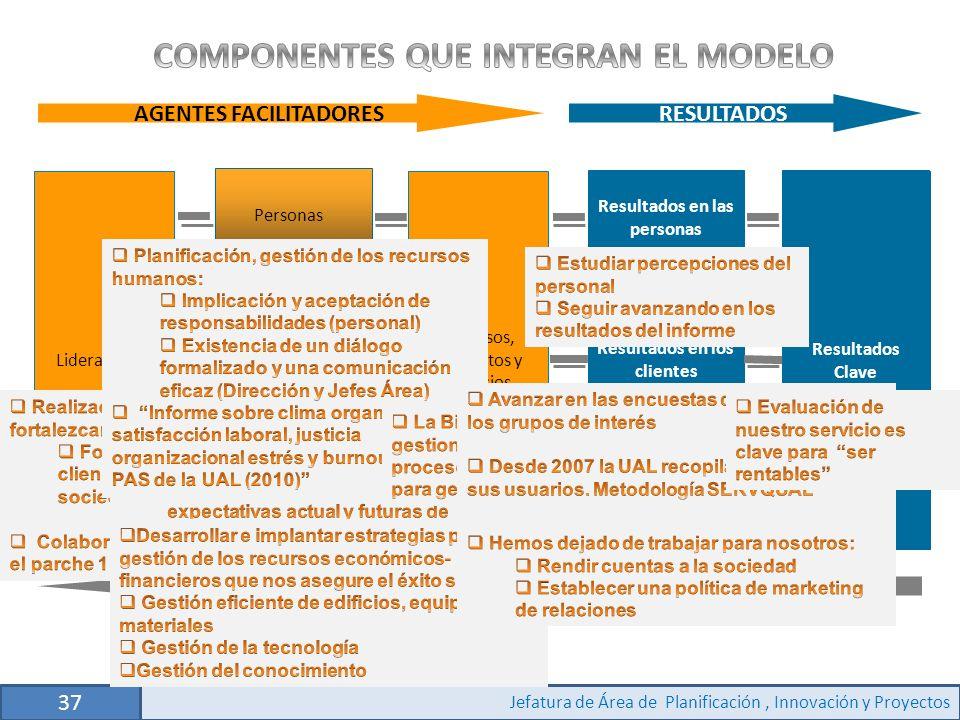 COMPONENTES QUE INTEGRAN EL MODELO
