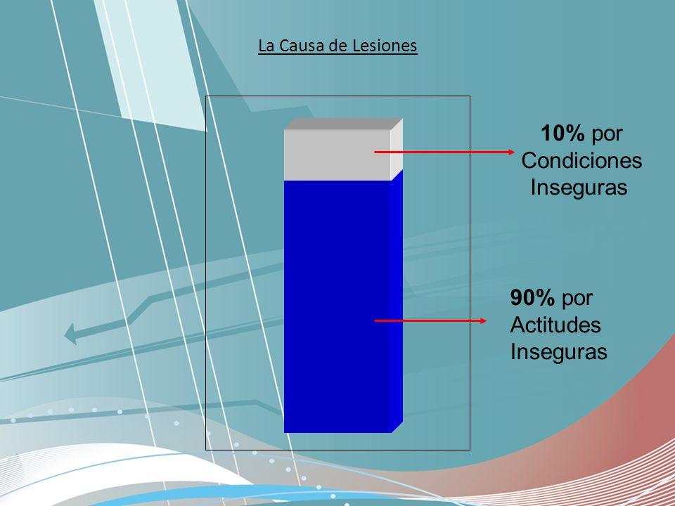 10% por Condiciones Inseguras 90% por Actitudes Inseguras