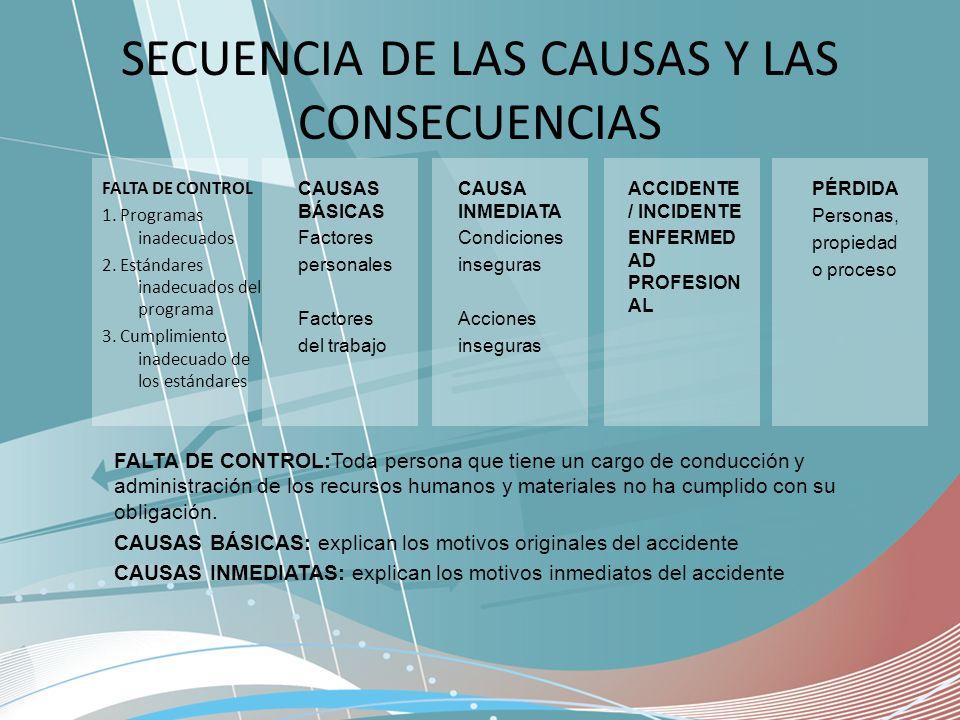 SECUENCIA DE LAS CAUSAS Y LAS CONSECUENCIAS