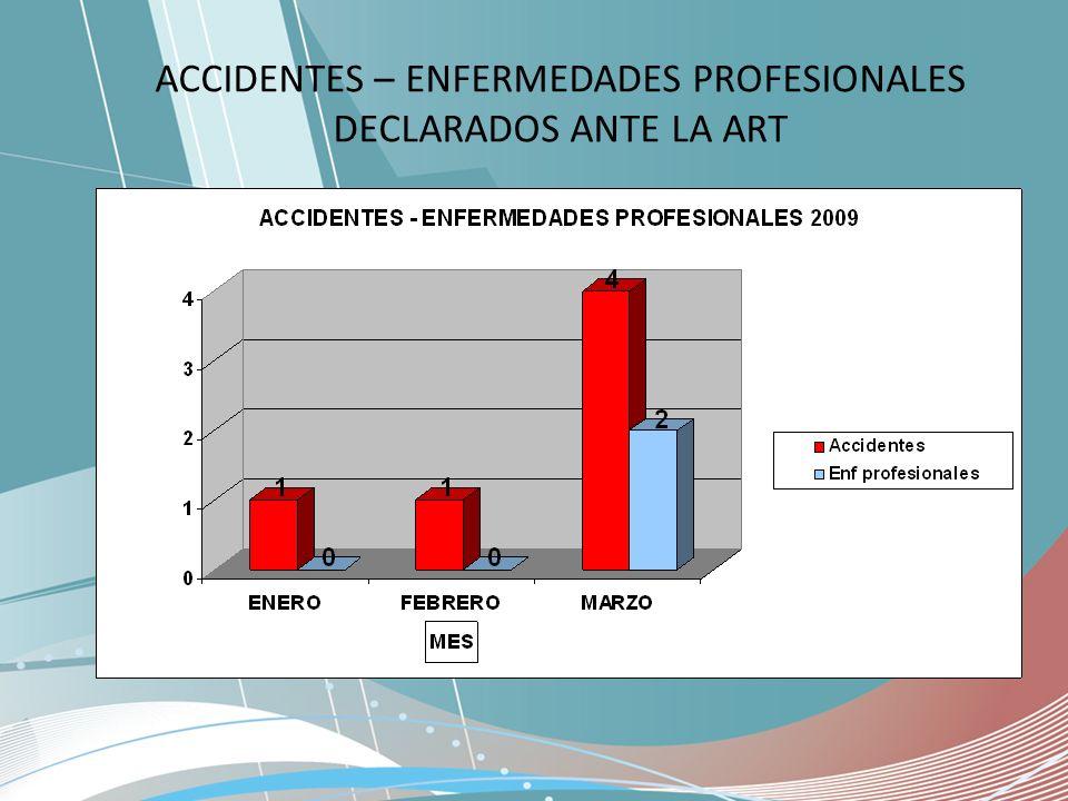ACCIDENTES – ENFERMEDADES PROFESIONALES DECLARADOS ANTE LA ART