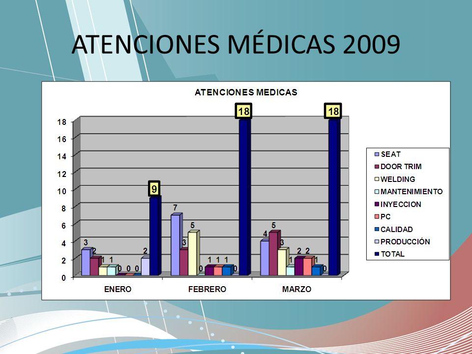 ATENCIONES MÉDICAS 2009