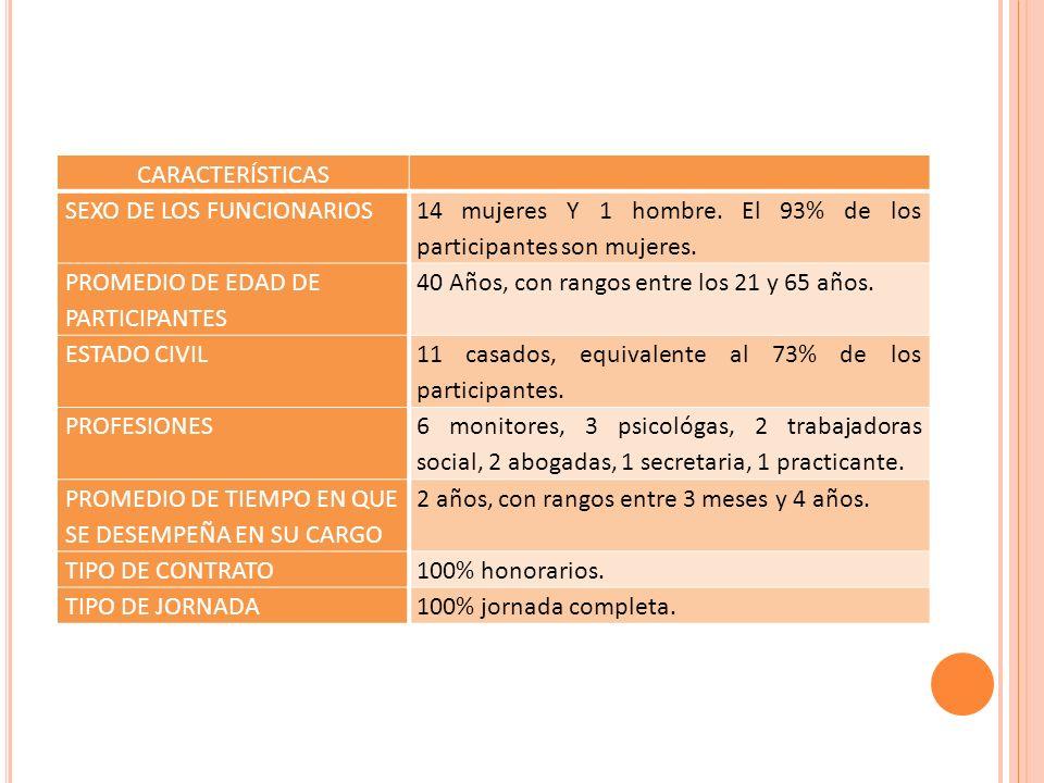 CARACTERÍSTICAS SEXO DE LOS FUNCIONARIOS. 14 mujeres Y 1 hombre. El 93% de los participantes son mujeres.