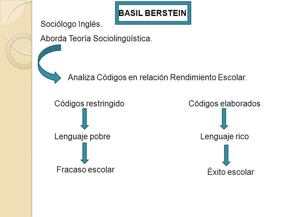 BASIL BERSTEIN Sociólogo Inglés. Aborda Teoría Sociolingüística. Analiza Códigos en relación Rendimiento Escolar.