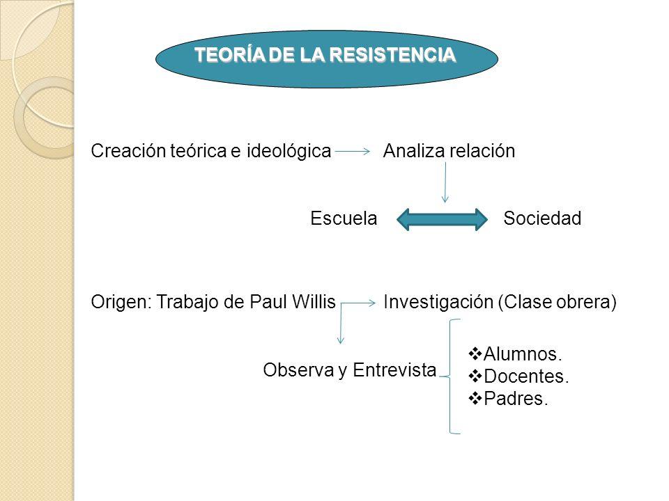 TEORÍA DE LA RESISTENCIA