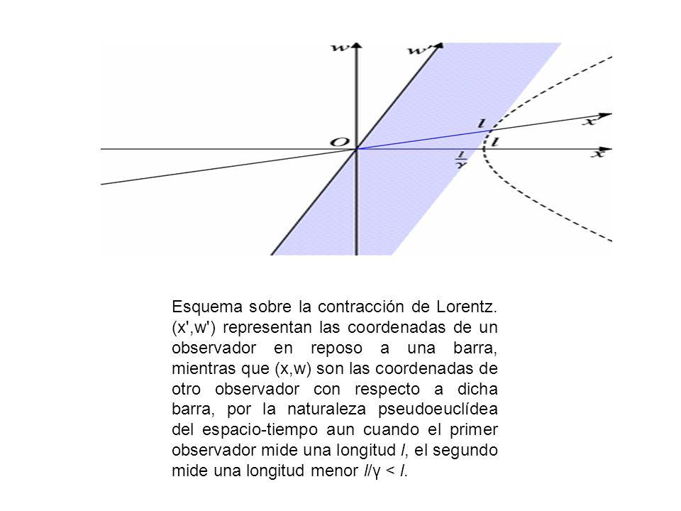 Esquema sobre la contracción de Lorentz