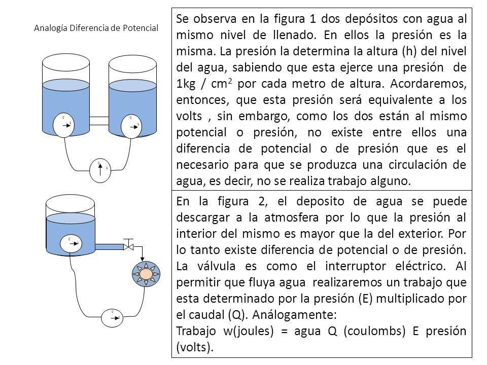 Analogía Diferencia de Potencial