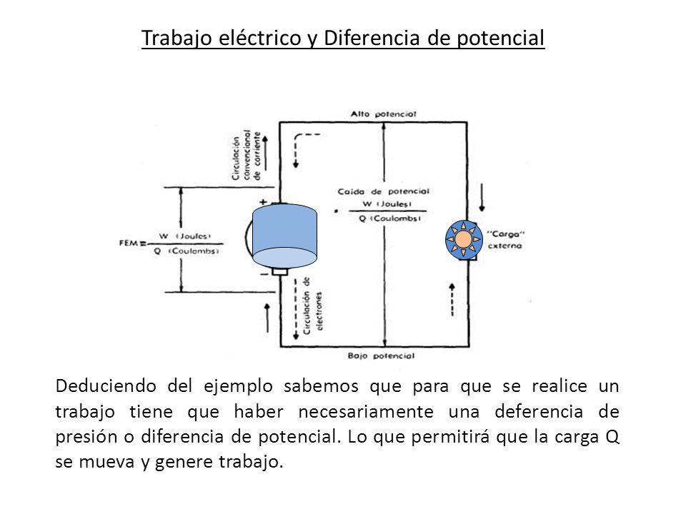 Trabajo eléctrico y Diferencia de potencial