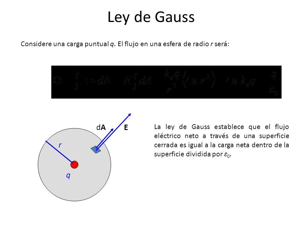 Ley de Gauss Considere una carga puntual q. El flujo en una esfera de radio r será: dA. E.