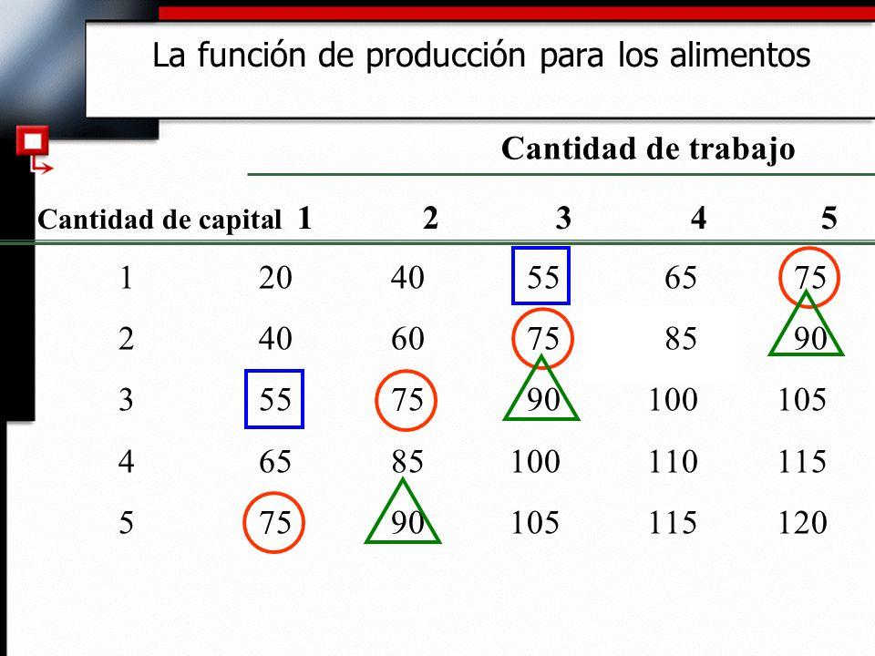 La función de producción para los alimentos
