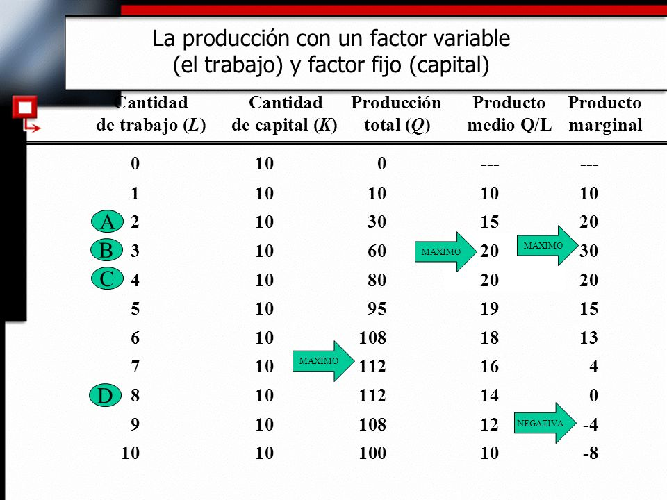 La producción con un factor variable (el trabajo) y factor fijo (capital)