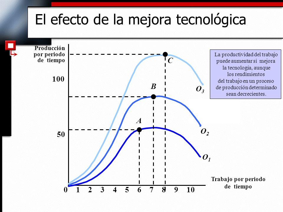 El efecto de la mejora tecnológica