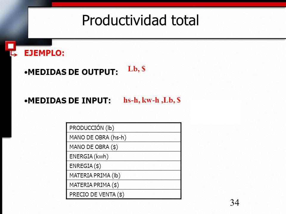 Productividad total EJEMPLO: MEDIDAS DE OUTPUT: Lb, $