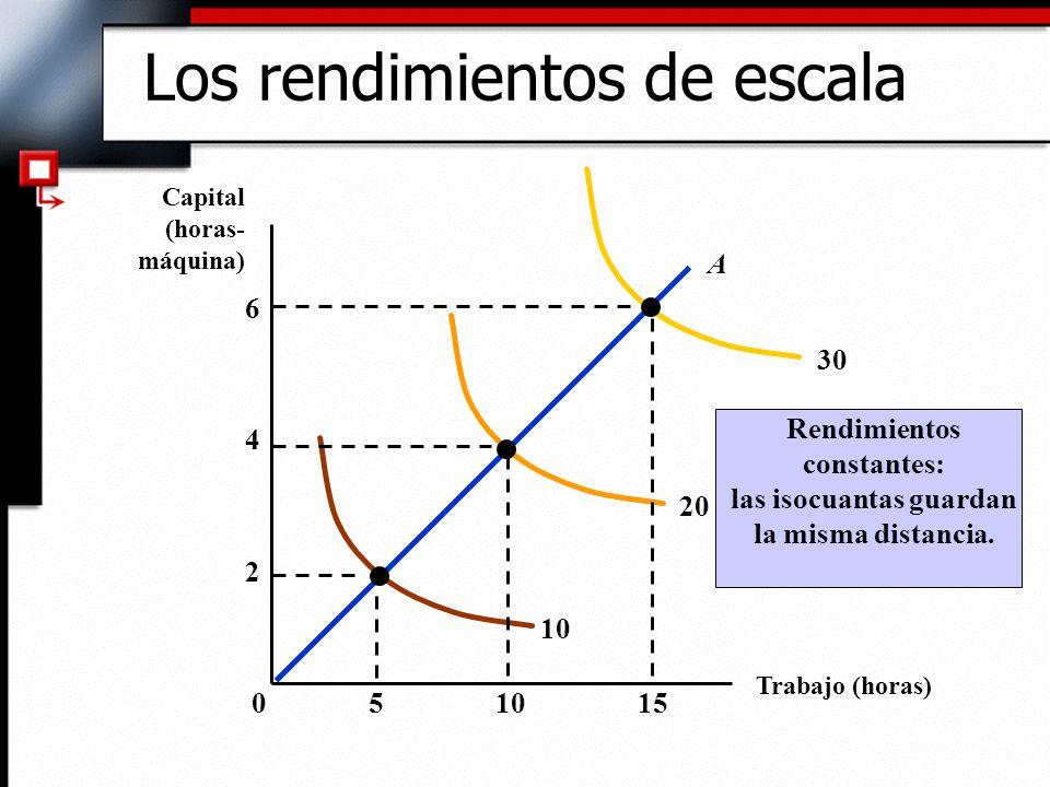 Los rendimientos de escala