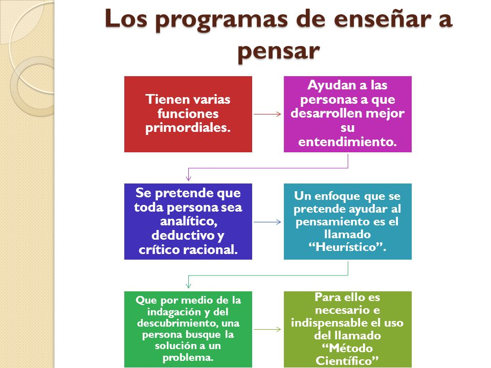 Los programas de enseñar a pensar