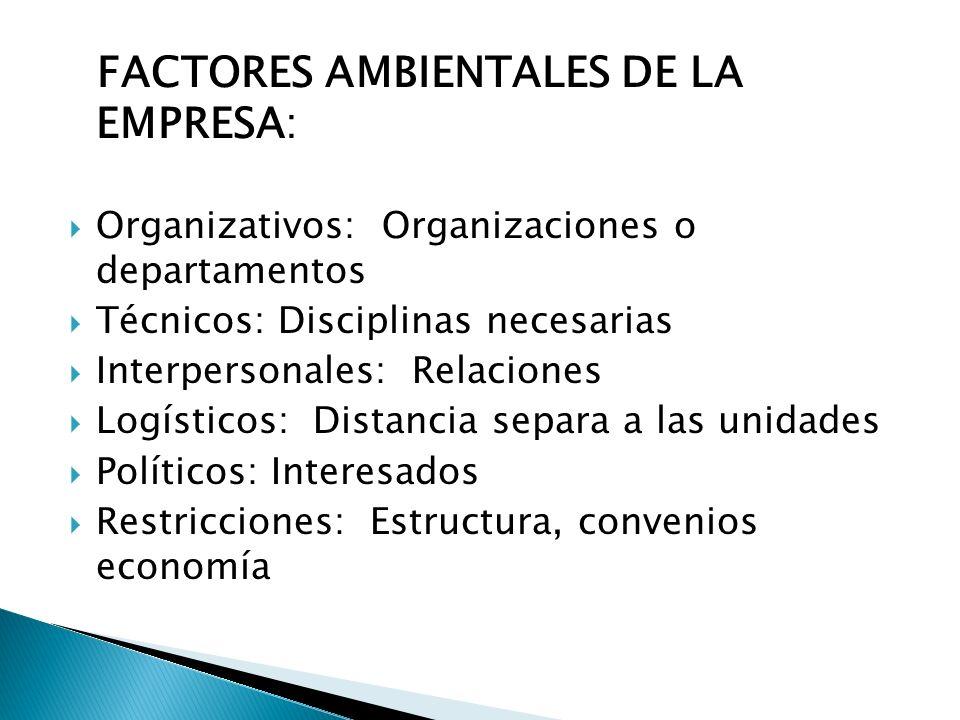 FACTORES AMBIENTALES DE LA EMPRESA: