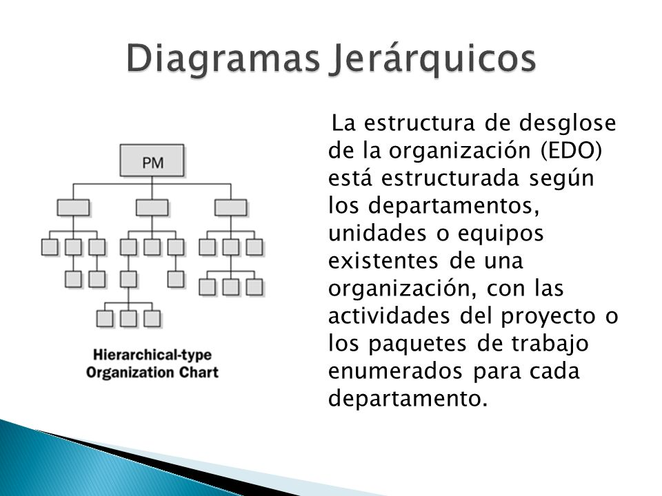 Diagramas Jerárquicos