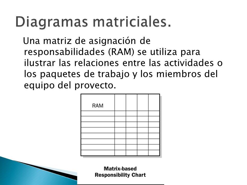 Diagramas matriciales.