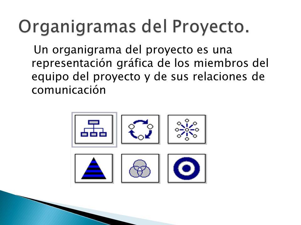 Organigramas del Proyecto.