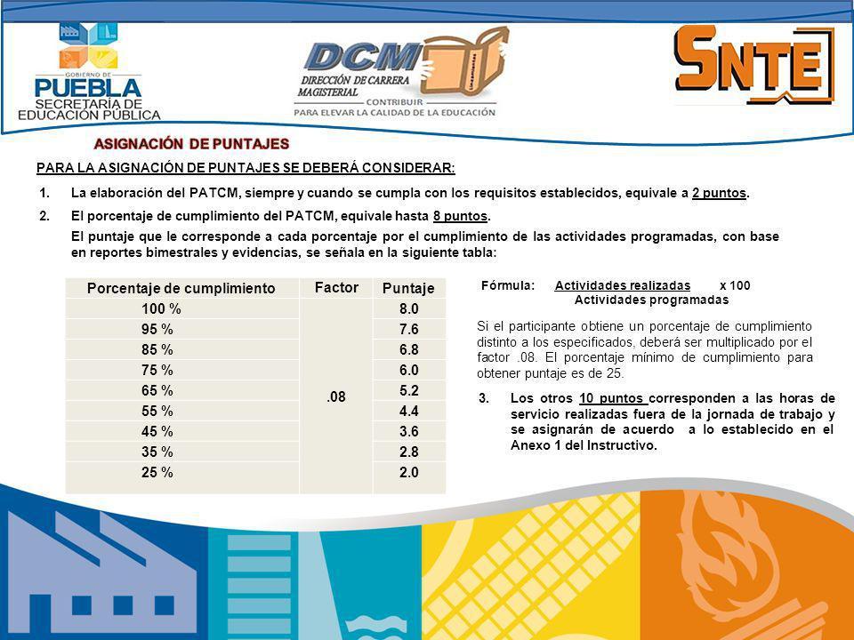 ASIGNACIÓN DE PUNTAJES Porcentaje de cumplimiento Factor Puntaje 100 %