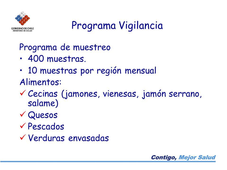 Programa Vigilancia Programa de muestreo 400 muestras.