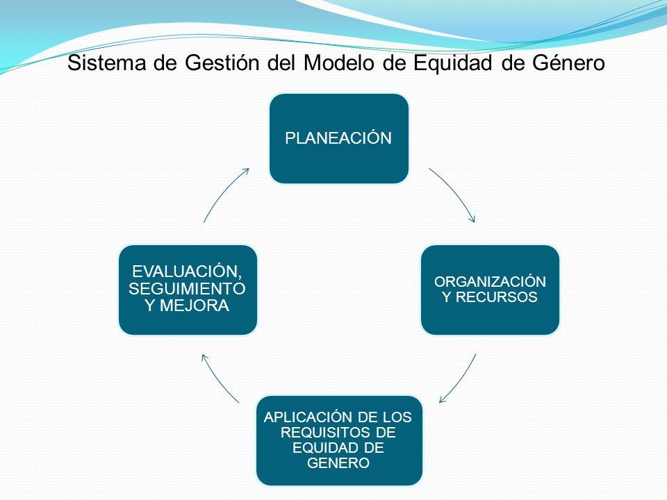 Sistema de Gestión del Modelo de Equidad de Género