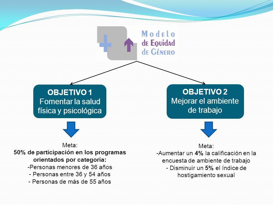 50% de participación en los programas orientados por categoría: