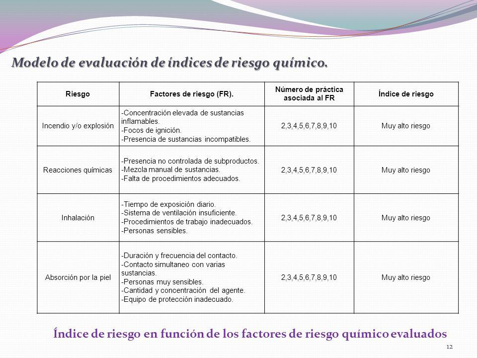 Factores de riesgo (FR). Número de práctica asociada al FR