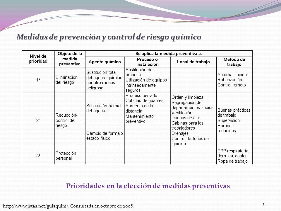 Medidas de prevención y control de riesgo químico