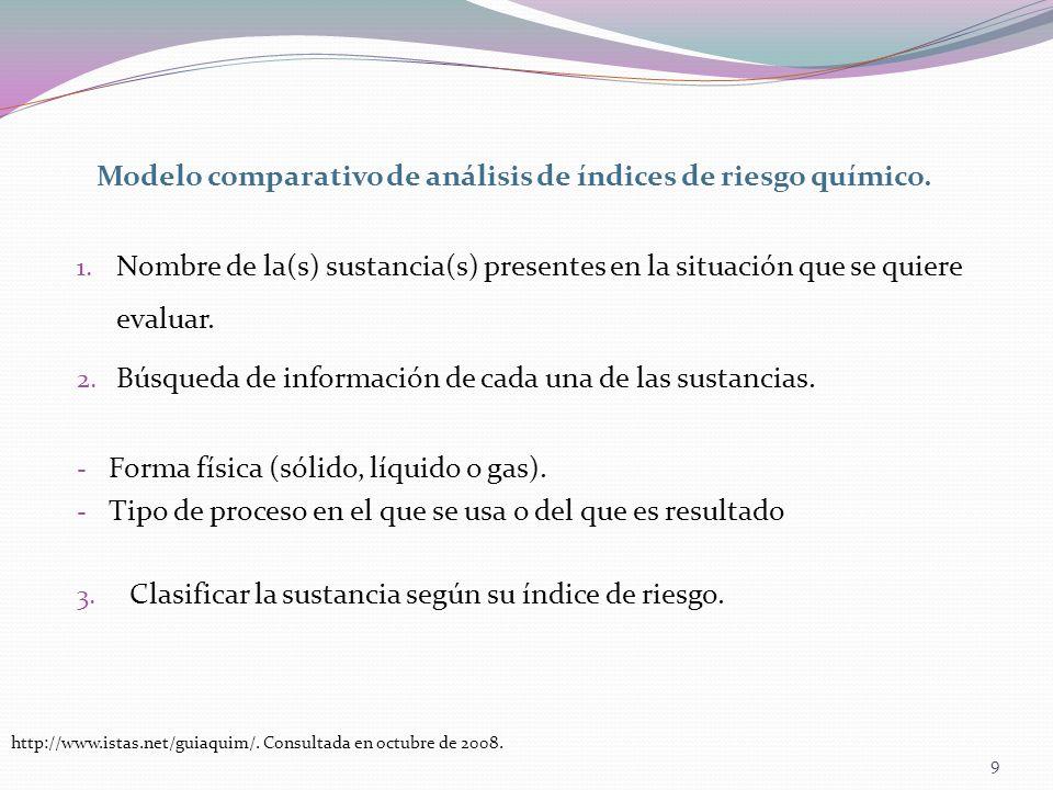 Modelo comparativo de análisis de índices de riesgo químico.