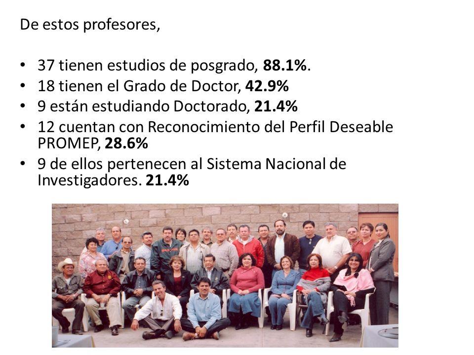 De estos profesores, 37 tienen estudios de posgrado, 88.1%. 18 tienen el Grado de Doctor, 42.9% 9 están estudiando Doctorado, 21.4%