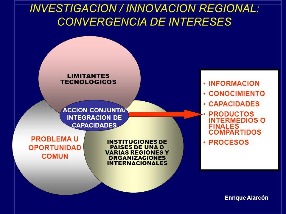 INVESTIGACION / INNOVACION REGIONAL: CONVERGENCIA DE INTERESES