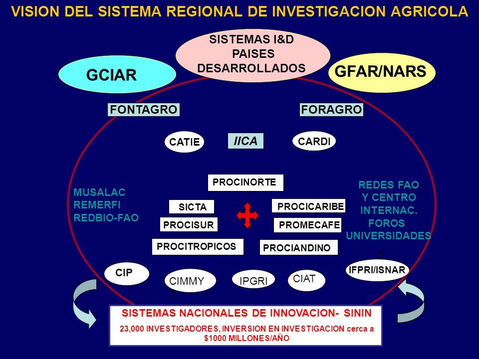 GFAR/NARS GCIAR VISION DEL SISTEMA REGIONAL DE INVESTIGACION AGRICOLA