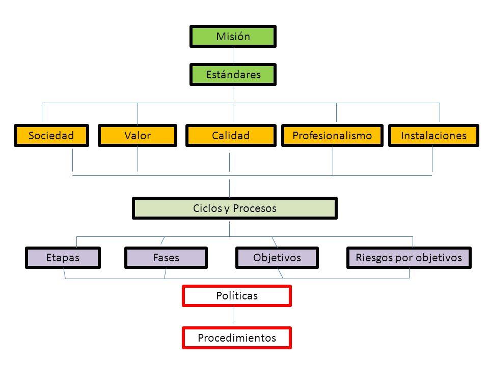Misión Estándares. Sociedad. Valor. Calidad. Profesionalismo. Instalaciones. Ciclos y Procesos.