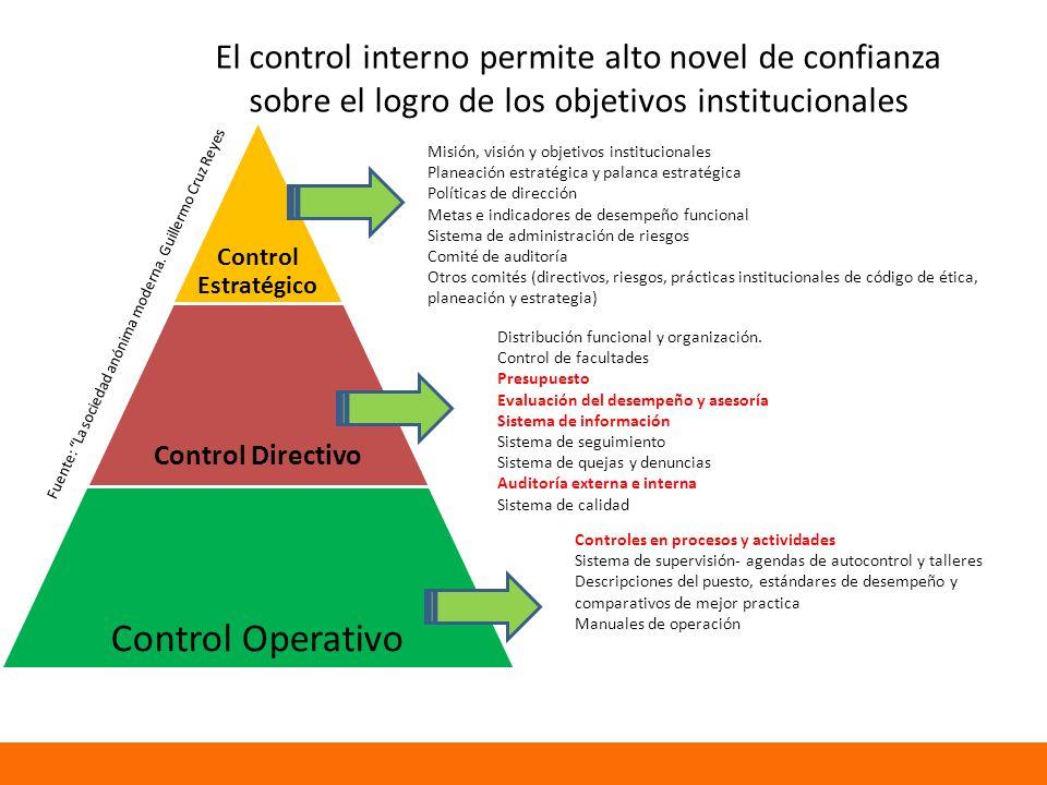 El control interno permite alto novel de confianza sobre el logro de los objetivos institucionales