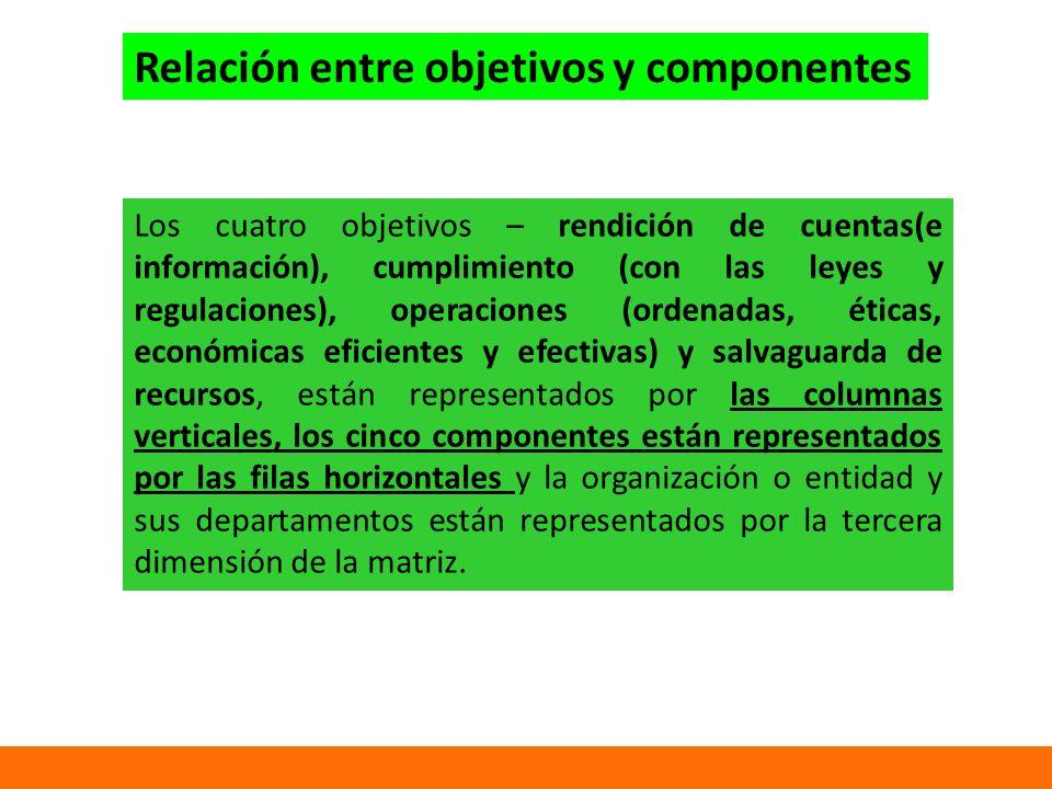 Relación entre objetivos y componentes