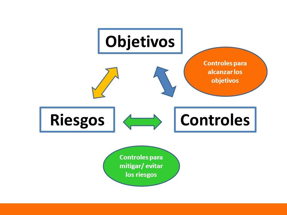 Objetivos Riesgos Controles