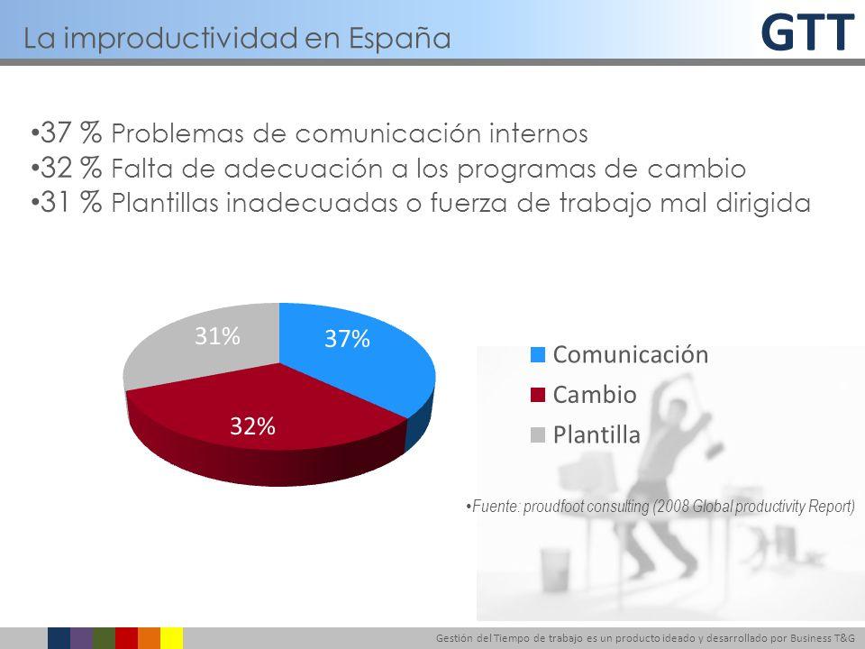La improductividad en España