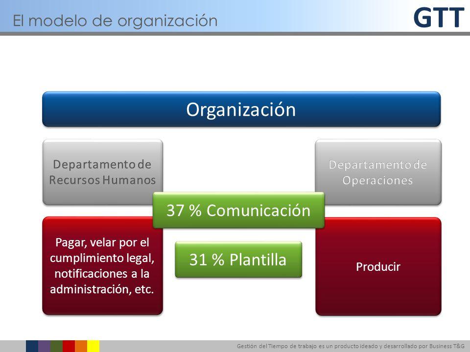 El modelo de organización