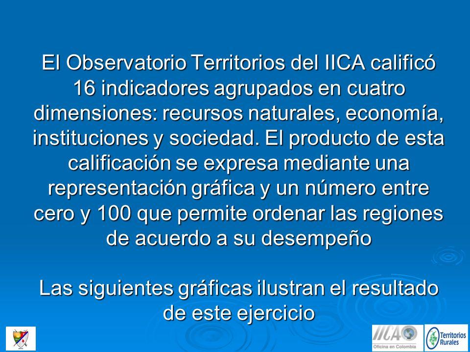 El Observatorio Territorios del IICA calificó 16 indicadores agrupados en cuatro dimensiones: recursos naturales, economía, instituciones y sociedad.