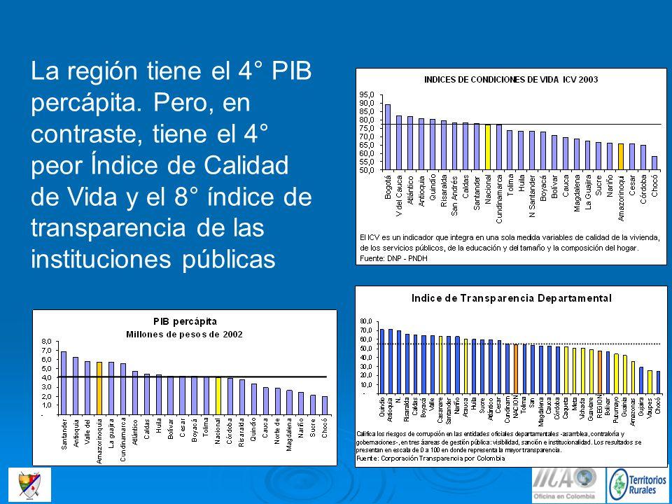 La región tiene el 4° PIB percápita
