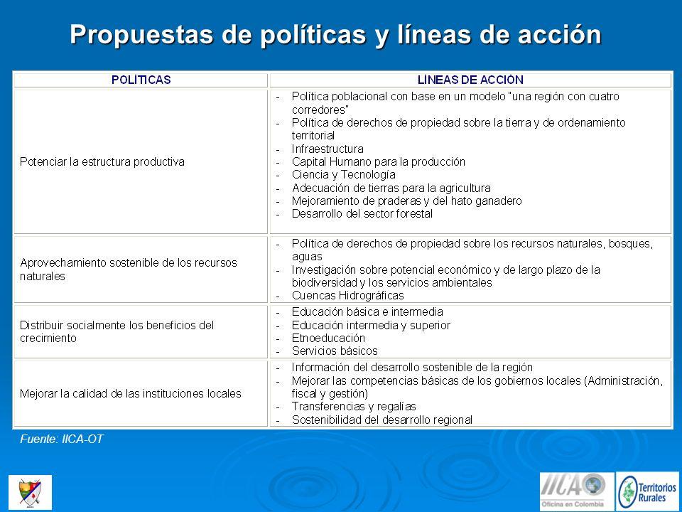 Propuestas de políticas y líneas de acción